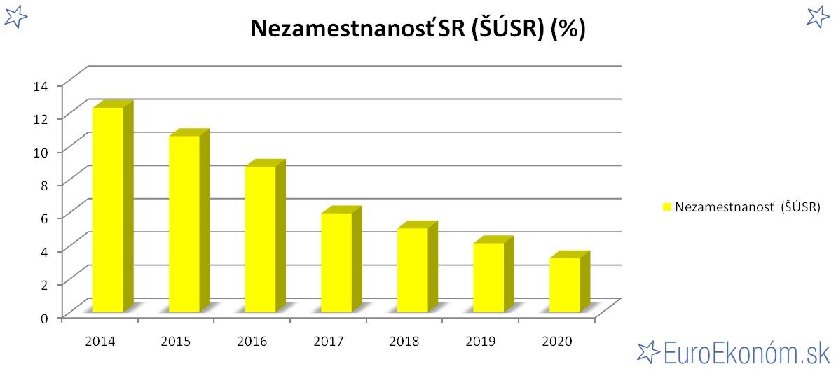 Nezamestnanosť SR 2020 (ŠÚSR) (%)
