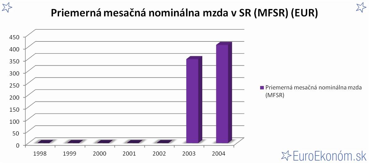 Priemerná mesačná nominálna mzda v SR 2004 (MFSR) (EUR)