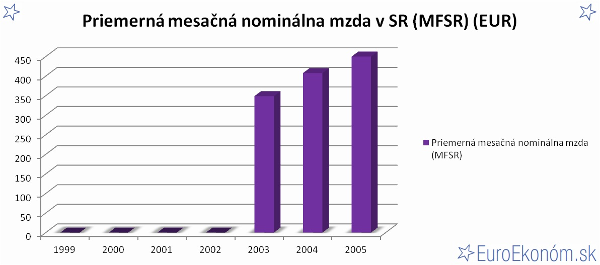 Priemerná mesačná nominálna mzda v SR 2005 (MFSR) (EUR)