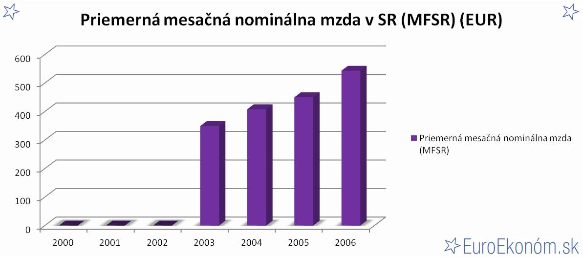 Priemerná mesačná nominálna mzda v SR 2006 (MFSR) (EUR)