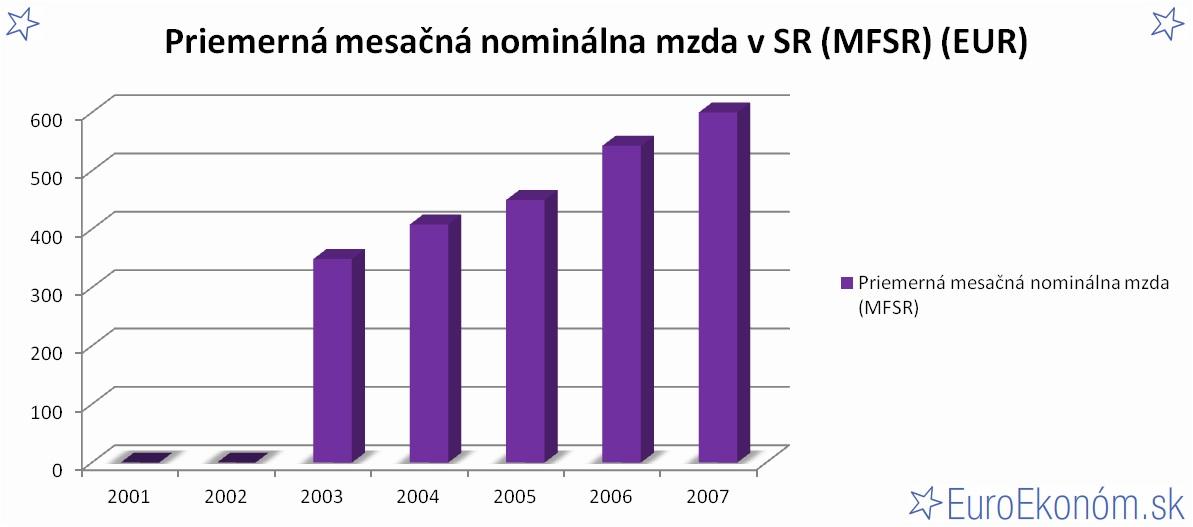 Priemerná mesačná nominálna mzda v SR 2007 (MFSR) (EUR)
