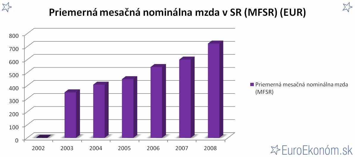 Priemerná mesačná nominálna mzda v SR 2008 (MFSR) (EUR)