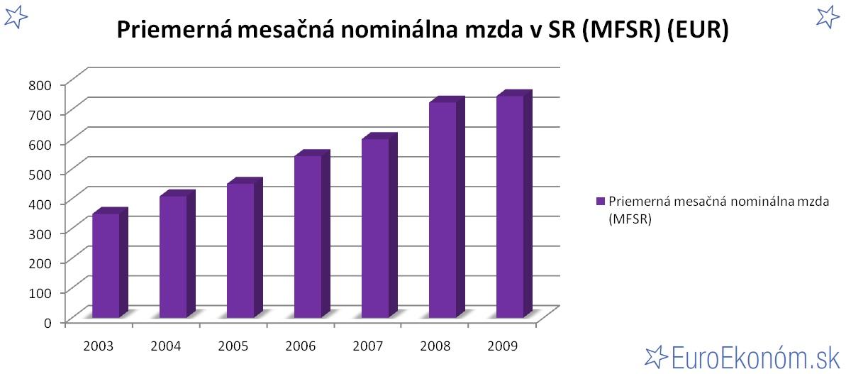 Priemerná mesačná nominálna mzda v SR 2009 (MFSR) (EUR)