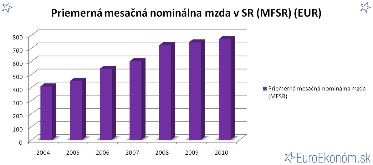 Priemerná mesačná nominálna mzda v SR 2010 (MFSR) (EUR)
