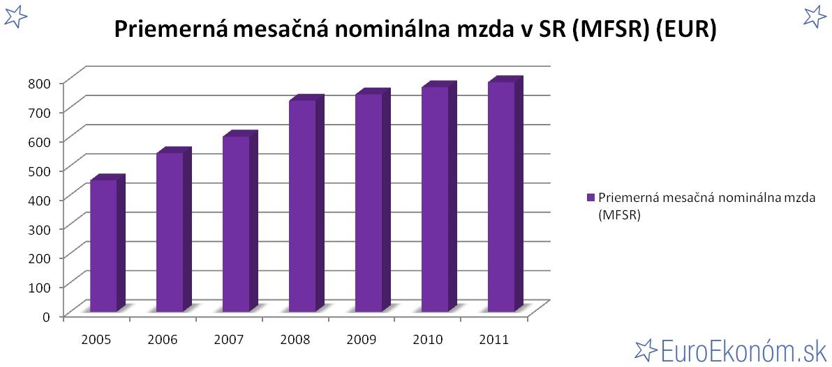 Priemerná mesačná nominálna mzda v SR 2011 (MFSR) (EUR)