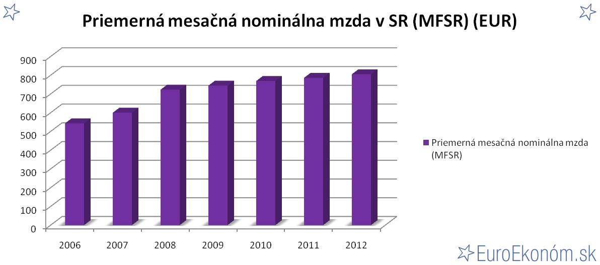 Priemerná mesačná nominálna mzda v SR 2012 (MFSR) (EUR)