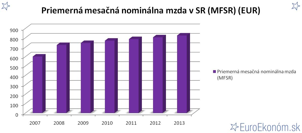 Priemerná mesačná nominálna mzda v SR 2013 (MFSR) (EUR)