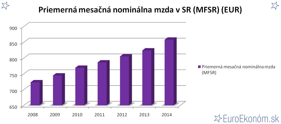 Priemerná mesačná nominálna mzda v SR 2014 (MFSR) (EUR)