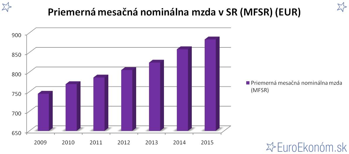 Priemerná mesačná nominálna mzda v SR 2015 (MFSR) (EUR)