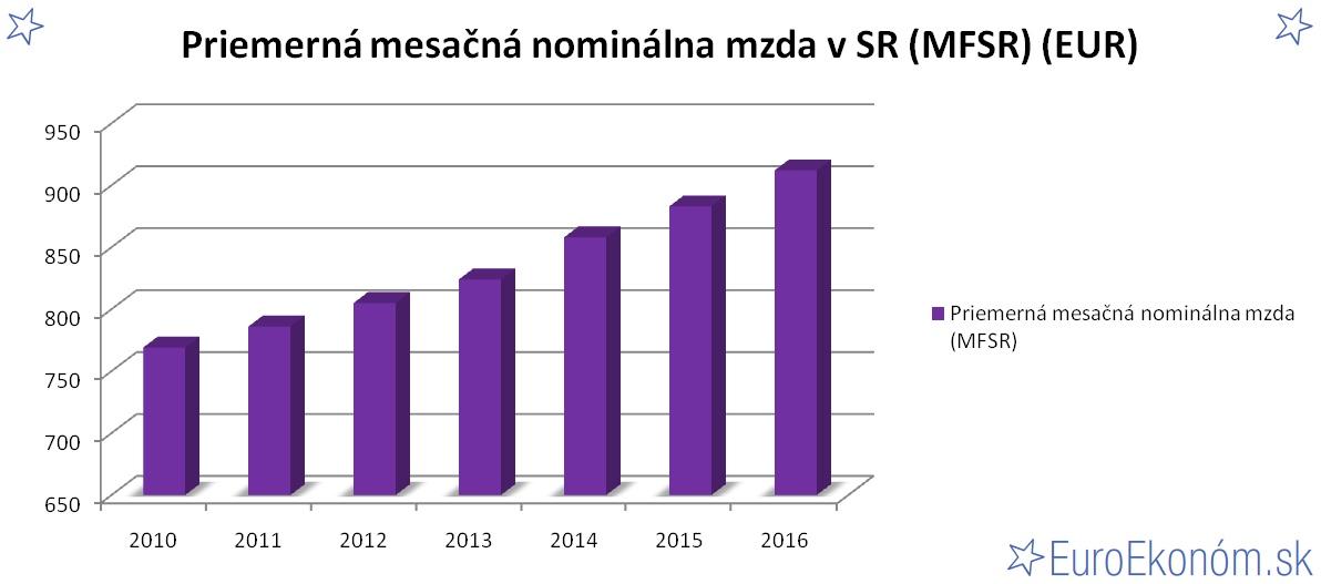 Priemerná mesačná nominálna mzda v SR 2016 (MFSR) (EUR)