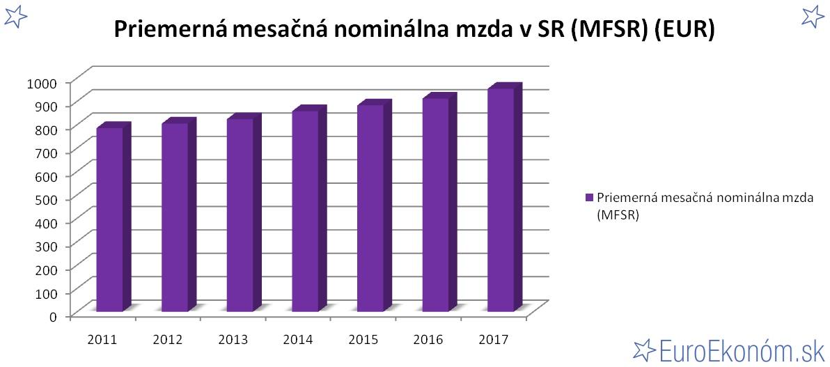 Priemerná mesačná nominálna mzda v SR 2017 (MFSR) (EUR)