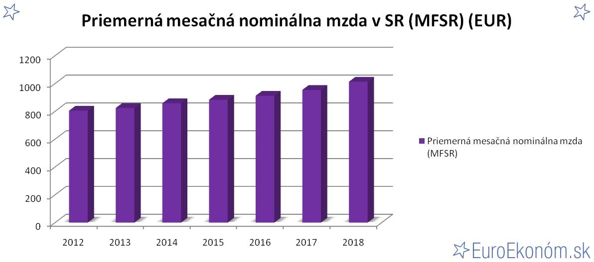 Priemerná mesačná nominálna mzda v SR 2018 (MFSR) (EUR)
