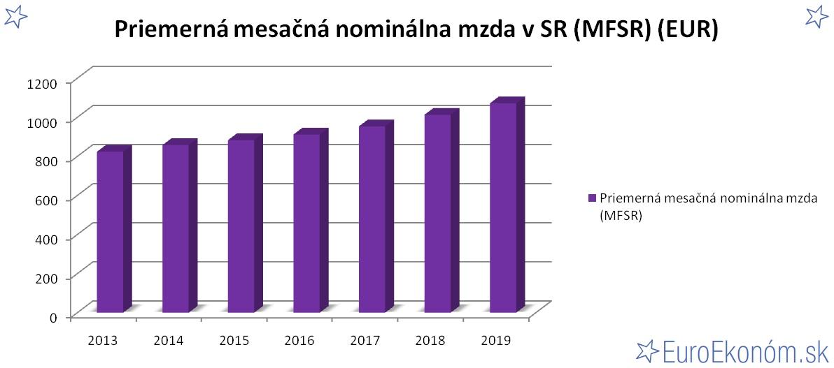 Priemerná mesačná nominálna mzda v SR 2019 (MFSR) (EUR)