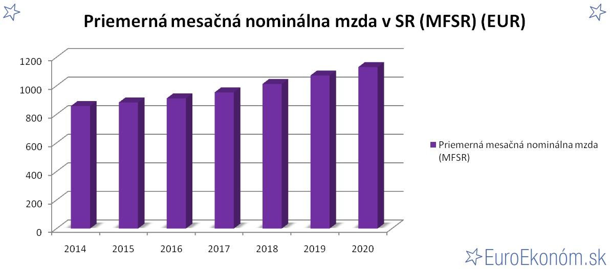 Priemerná mesačná nominálna mzda v SR 2020 (MFSR) (EUR)