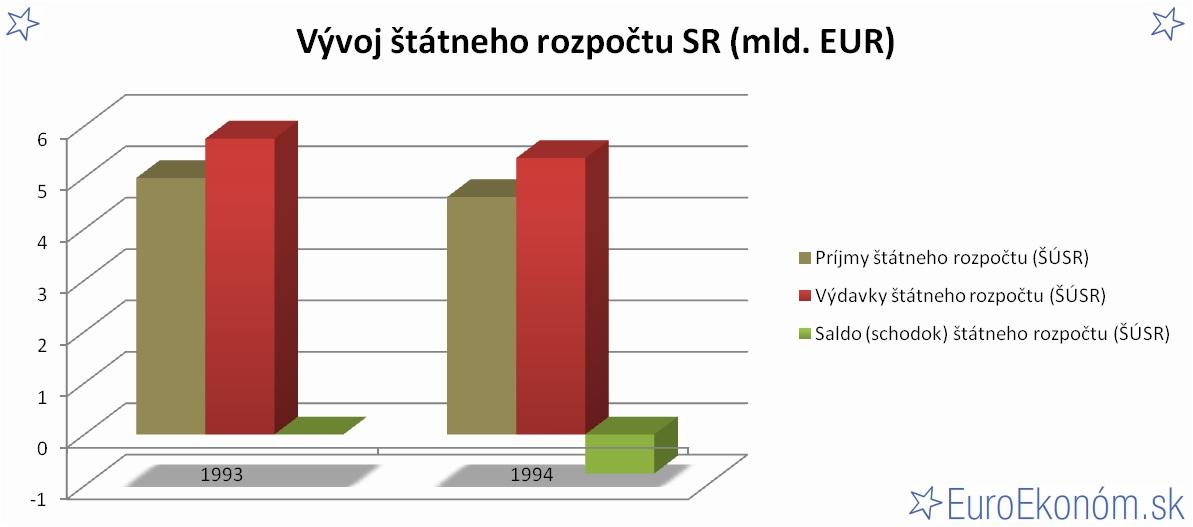 Vývoj štátneho rozpočtu SR 1994 (mld. EUR)