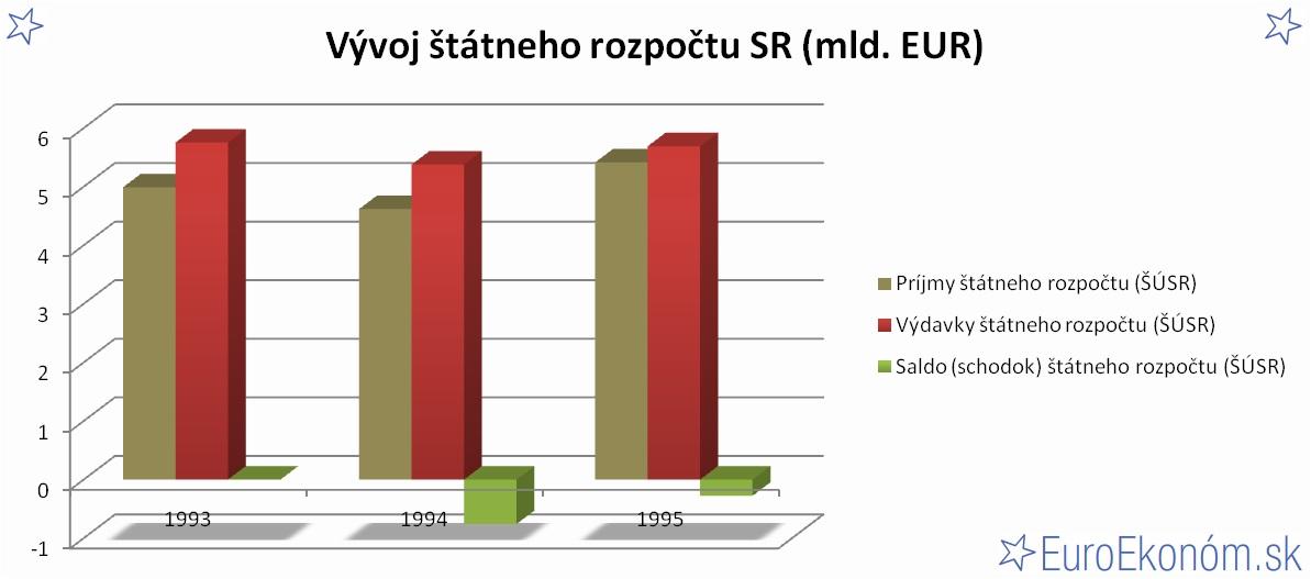 Vývoj štátneho rozpočtu SR 1995 (mld. EUR)