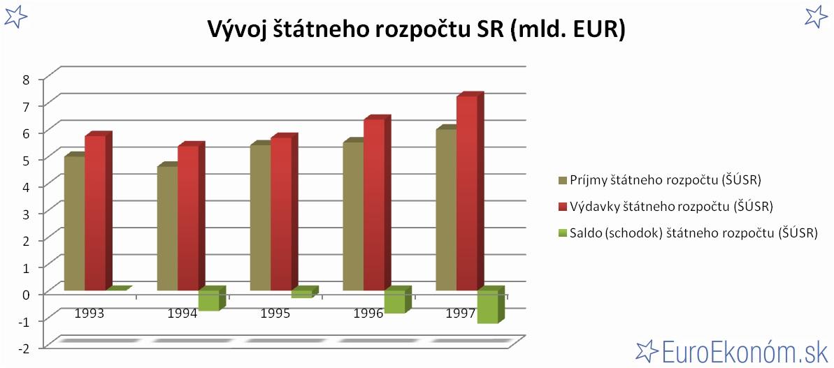Vývoj štátneho rozpočtu SR 1997 (mld. EUR)