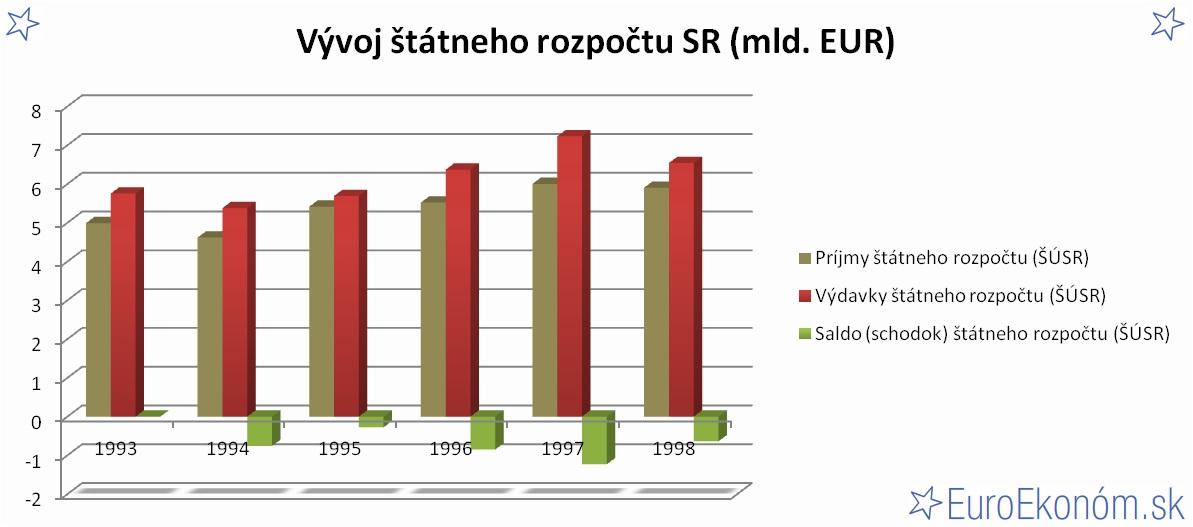 Vývoj štátneho rozpočtu SR 1998 (mld. EUR)