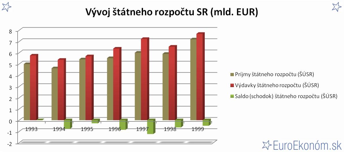 Vývoj štátneho rozpočtu SR 1999 (mld. EUR)