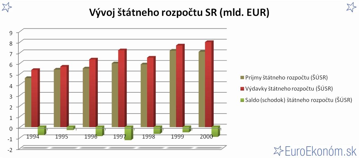 Vývoj štátneho rozpočtu SR 2000 (mld. EUR)
