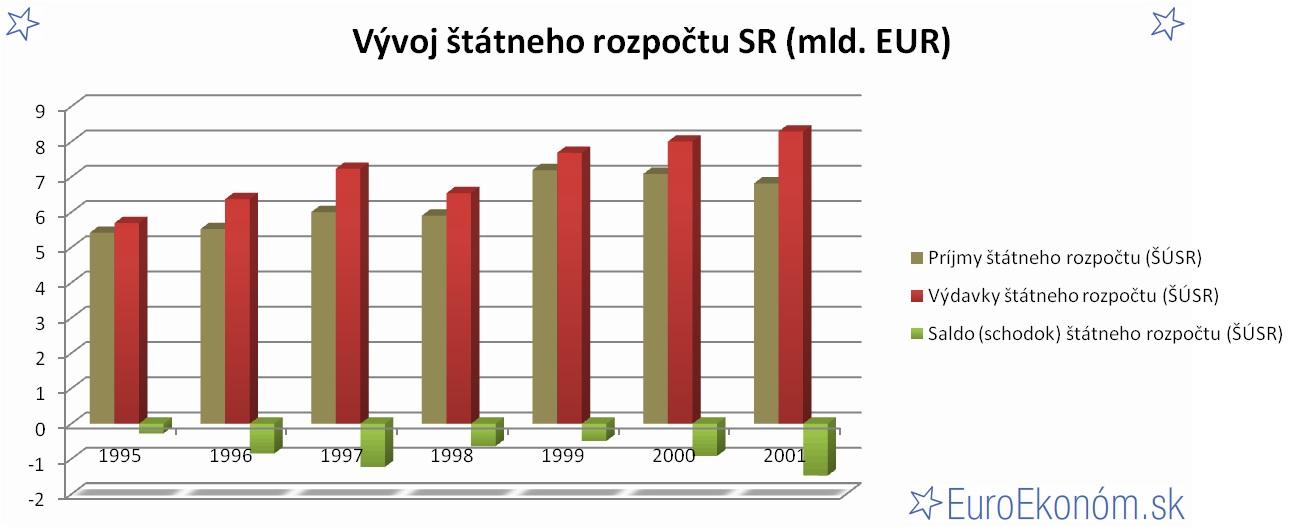 Vývoj štátneho rozpočtu SR 2001 (mld. EUR)