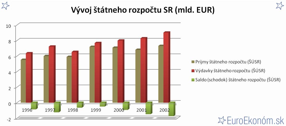 Vývoj štátneho rozpočtu SR 2002 (mld. EUR)
