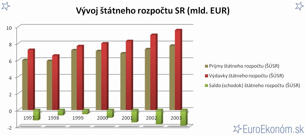 Vývoj štátneho rozpočtu SR 2003 (mld. EUR)