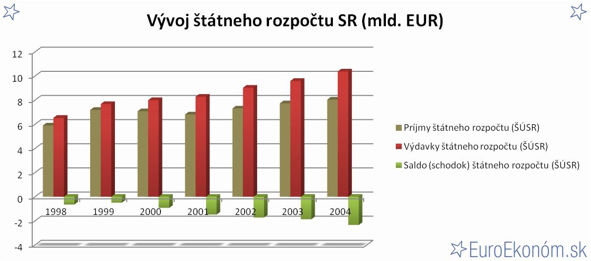 Vývoj štátneho rozpočtu SR 2004 (mld. EUR)