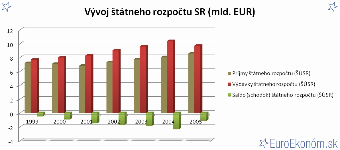 Vývoj štátneho rozpočtu SR 2005 (mld. EUR)