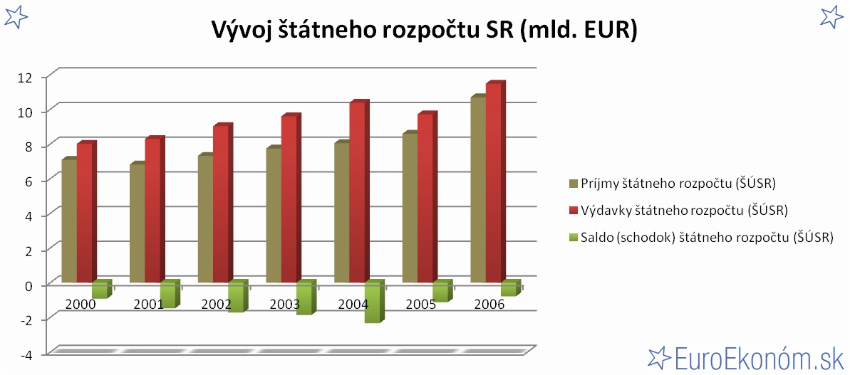 Vývoj štátneho rozpočtu SR 2006 (mld. EUR)