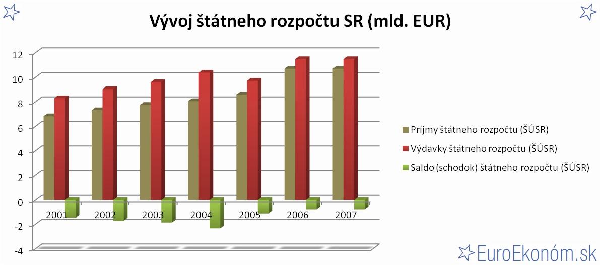 Vývoj štátneho rozpočtu SR 2007 (mld. EUR)