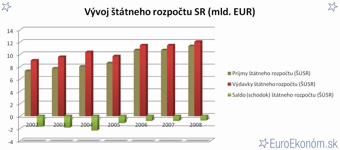 Vývoj štátneho rozpočtu SR 2008 (mld. EUR)