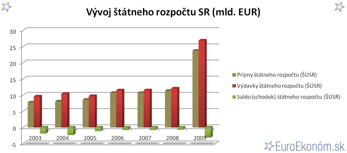 Vývoj štátneho rozpočtu SR 2009 (mld. EUR)