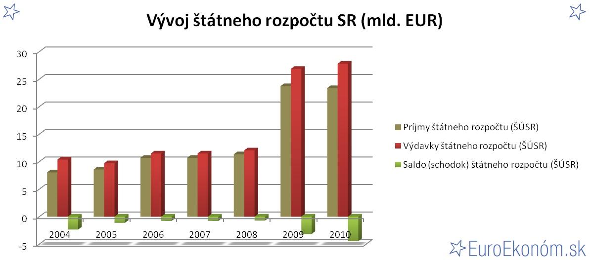 Vývoj štátneho rozpočtu SR 2010 (mld. EUR)