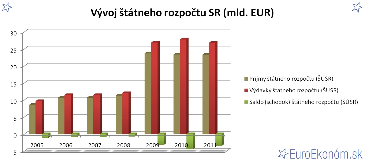 Vývoj štátneho rozpočtu SR 2011 (mld. EUR)
