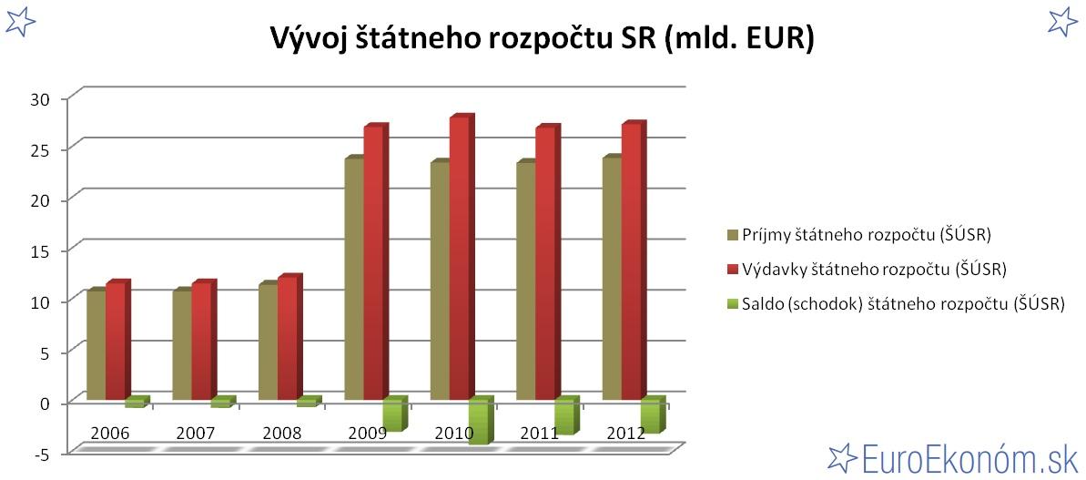 Vývoj štátneho rozpočtu SR 2012 (mld. EUR)