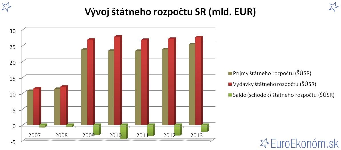 Vývoj štátneho rozpočtu SR 2013 (mld. EUR)