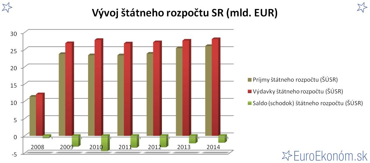 Vývoj štátneho rozpočtu SR 2014 (mld. EUR)