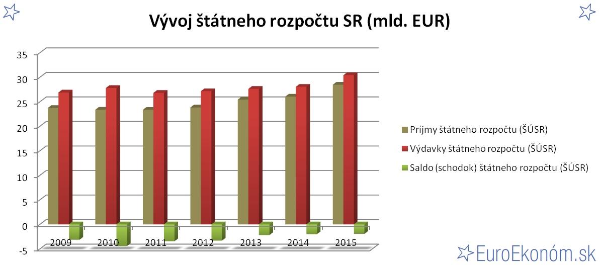 Vývoj štátneho rozpočtu SR 2015 (mld. EUR)
