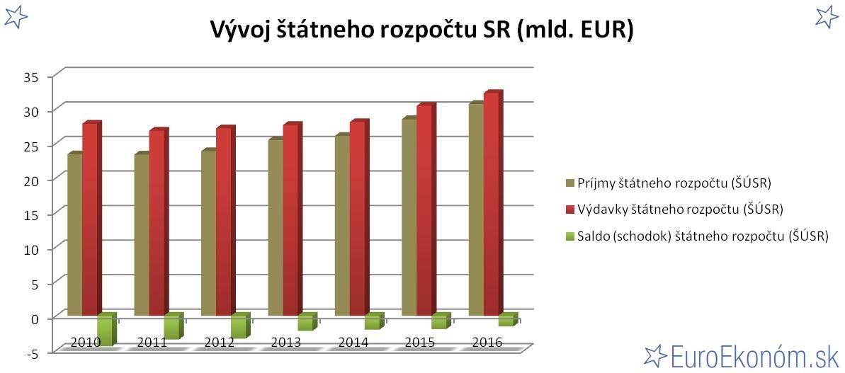 Vývoj štátneho rozpočtu SR 2016 (mld. EUR)