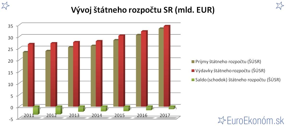 Vývoj štátneho rozpočtu SR 2017 (mld. EUR)