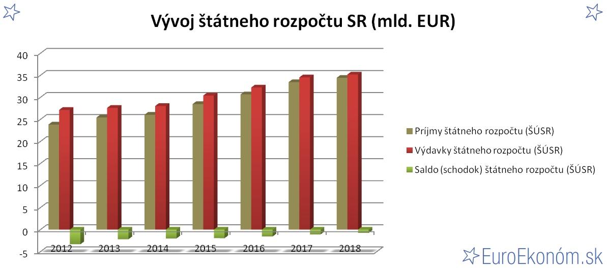 Vývoj štátneho rozpočtu SR 2018 (mld. EUR)