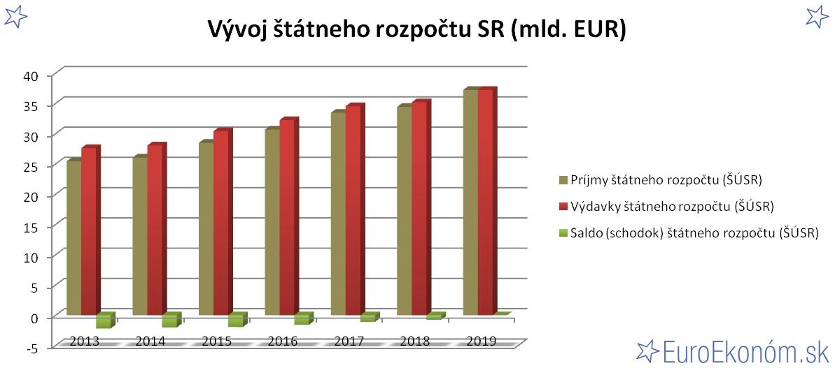 Vývoj štátneho rozpočtu SR 2019 (mld. EUR)