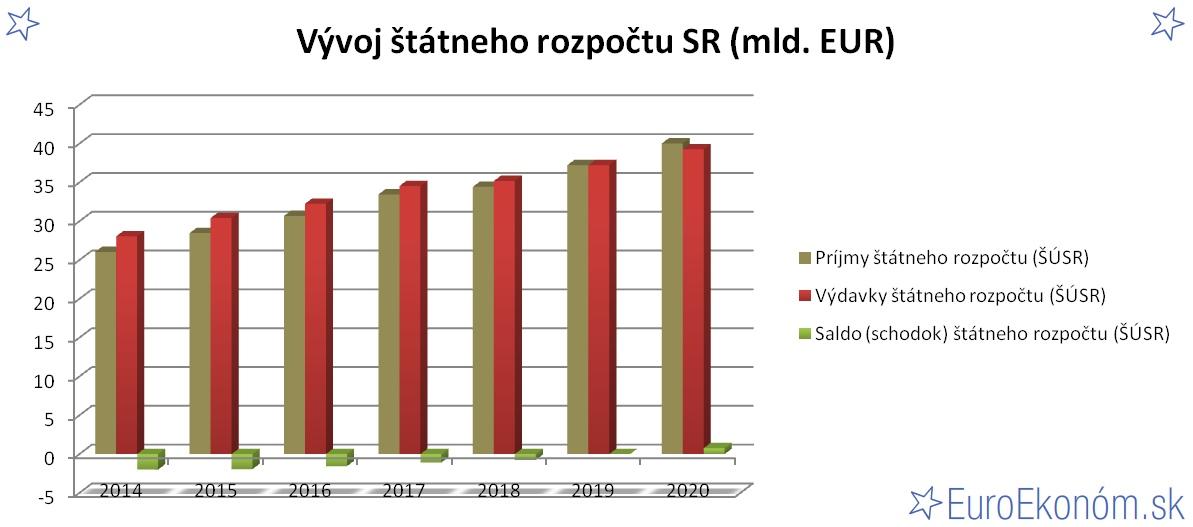 Vývoj štátneho rozpočtu SR 2020 (mld. EUR)