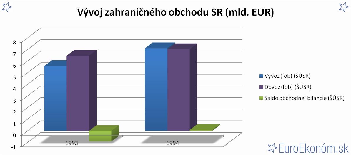 Vývoj zahraničného obchodu SR 1994 (mld. EUR)