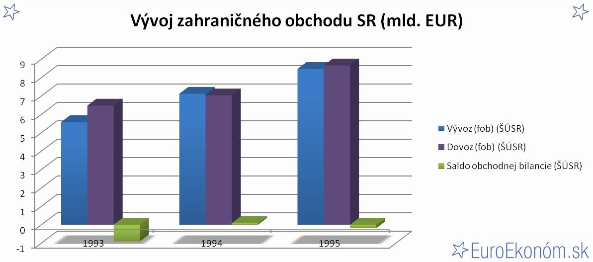 Vývoj zahraničného obchodu SR 1995 (mld. EUR)