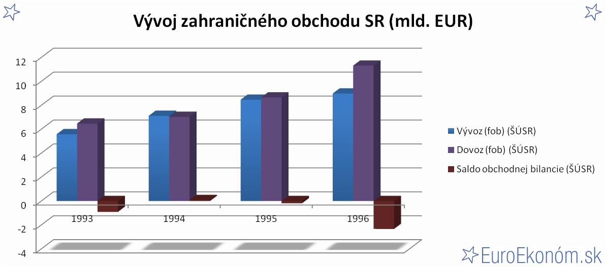 Vývoj zahraničného obchodu SR 1996 (mld. EUR)