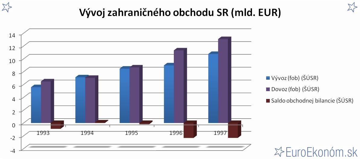 Vývoj zahraničného obchodu SR 1997 (mld. EUR)