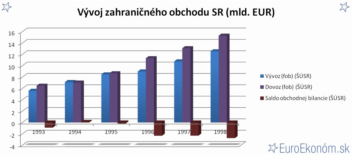 Vývoj zahraničného obchodu SR 1998 (mld. EUR)