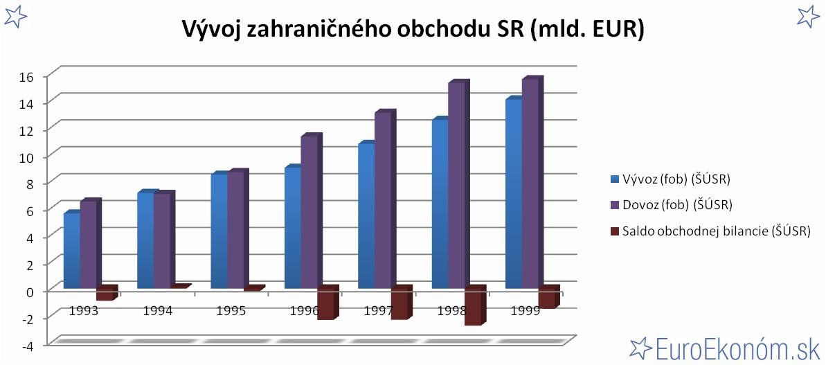 Vývoj zahraničného obchodu SR 1999 (mld. EUR)